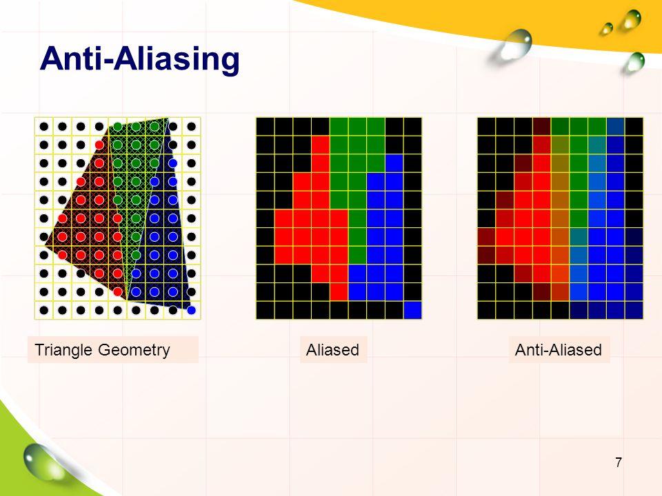 Anti-Aliasing Triangle Geometry Aliased Anti-Aliased