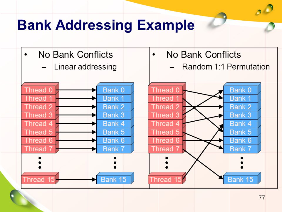 Bank Addressing Example