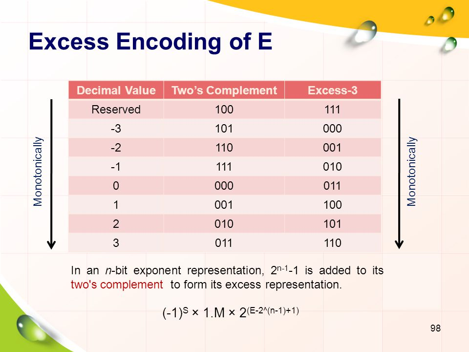 Excess Encoding of E (-1)S × 1.M × 2(E-2^(n-1)+1) Decimal Value