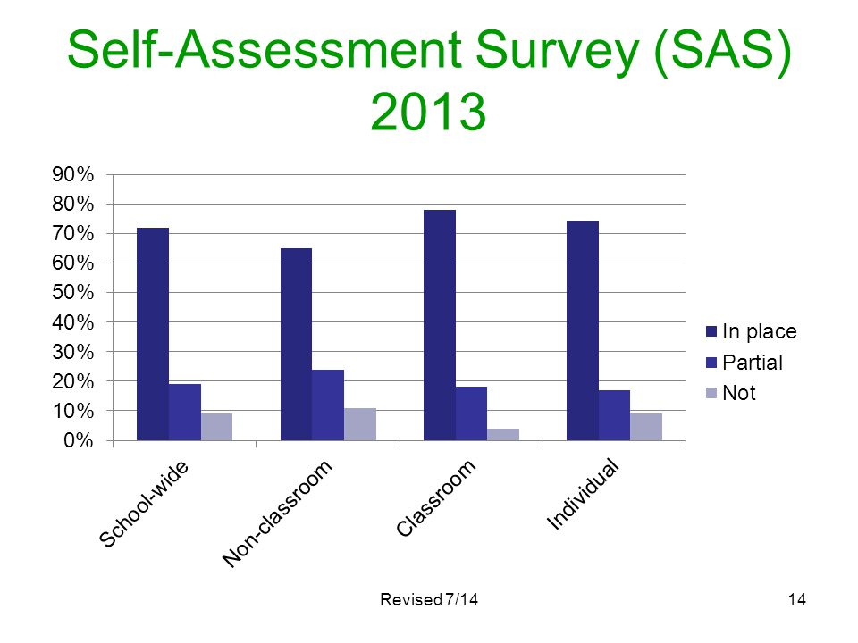 Self-Assessment Survey (SAS) 2013