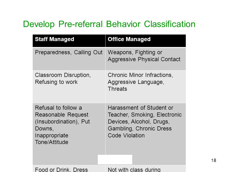 Develop Pre-referral Behavior Classification