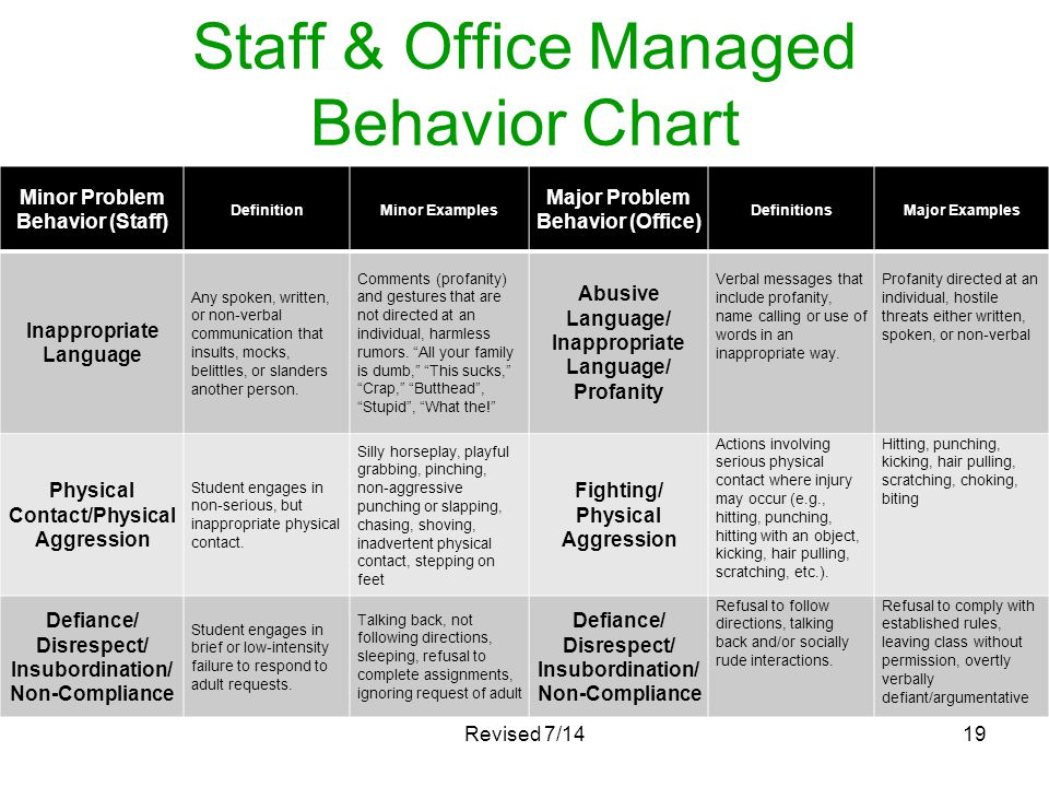 Staff & Office Managed Behavior Chart