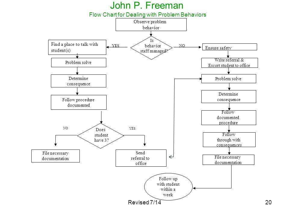 John P. Freeman Flow Chart for Dealing with Problem Behaviors
