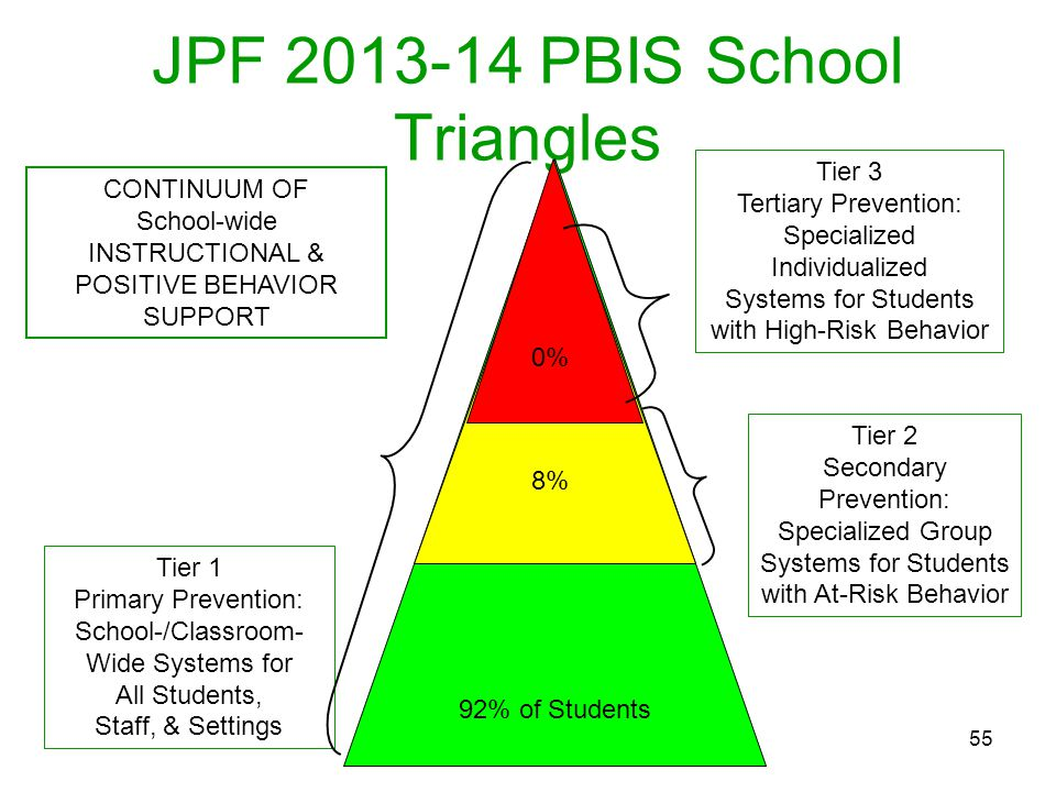 JPF 2013-14 PBIS School Triangles