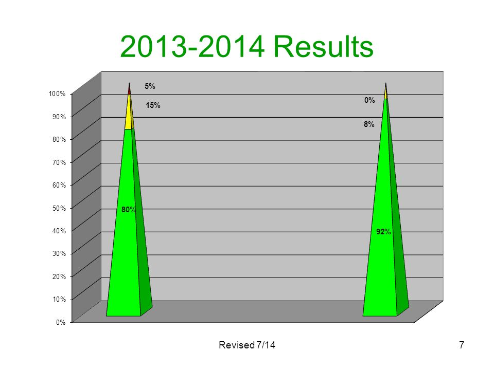 2013-2014 Results Revised 7/14