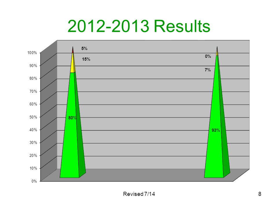 2012-2013 Results Revised 7/14
