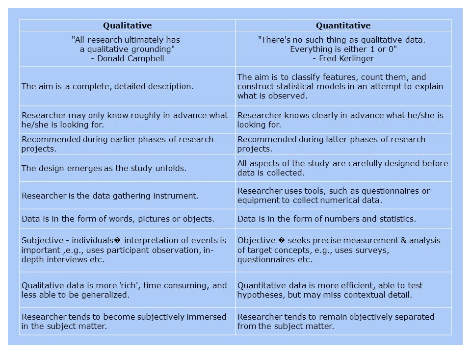 Qualitative Quantitative. All research ultimately has a qualitative grounding - Donald Campbell.