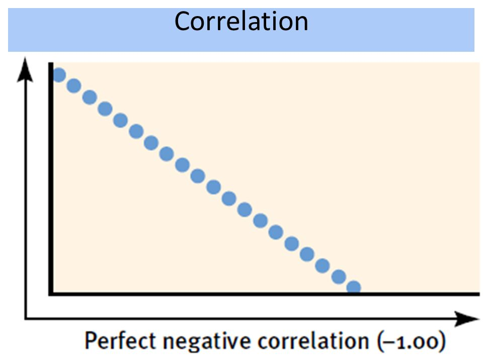 Correlation -.70 is stronger than a +.65 *