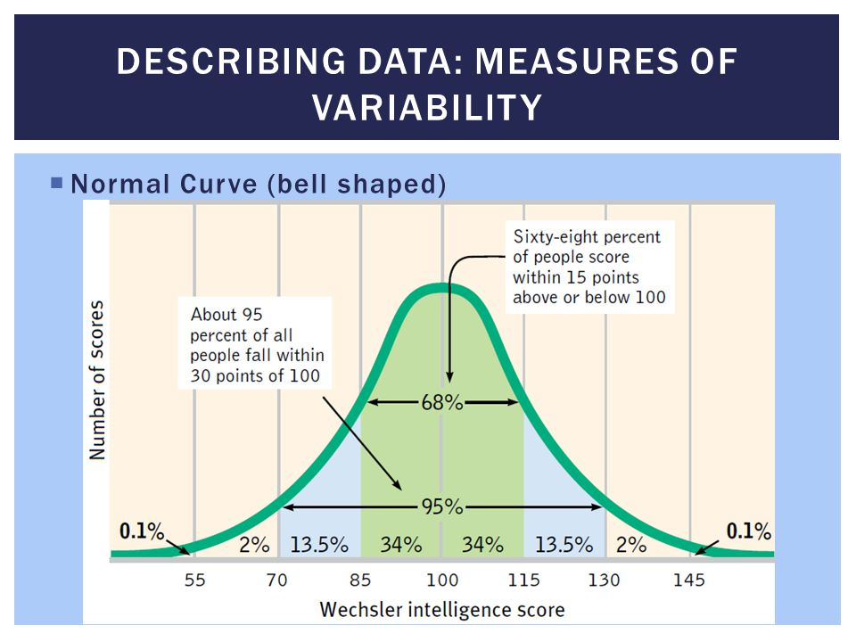 Describing Data: Measures of Variability