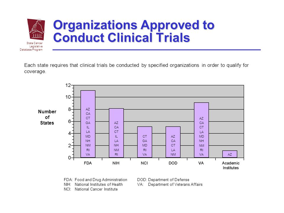 Organizations Approved to Conduct Clinical Trials