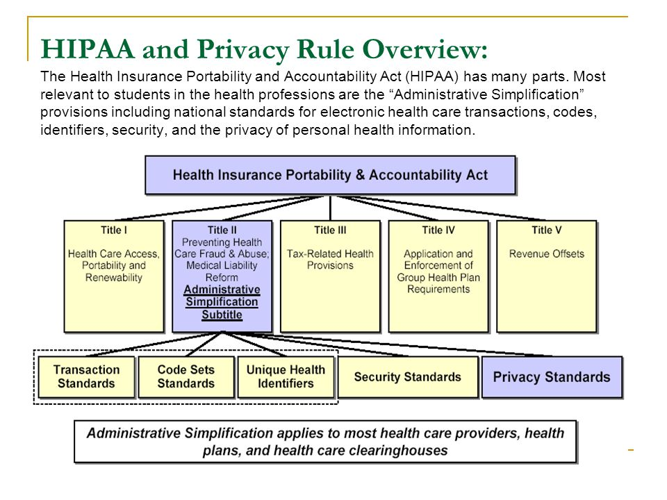 HIPAA and Privacy Rule Overview: The Health Insurance Portability and Accountability Act (HIPAA) has many parts.