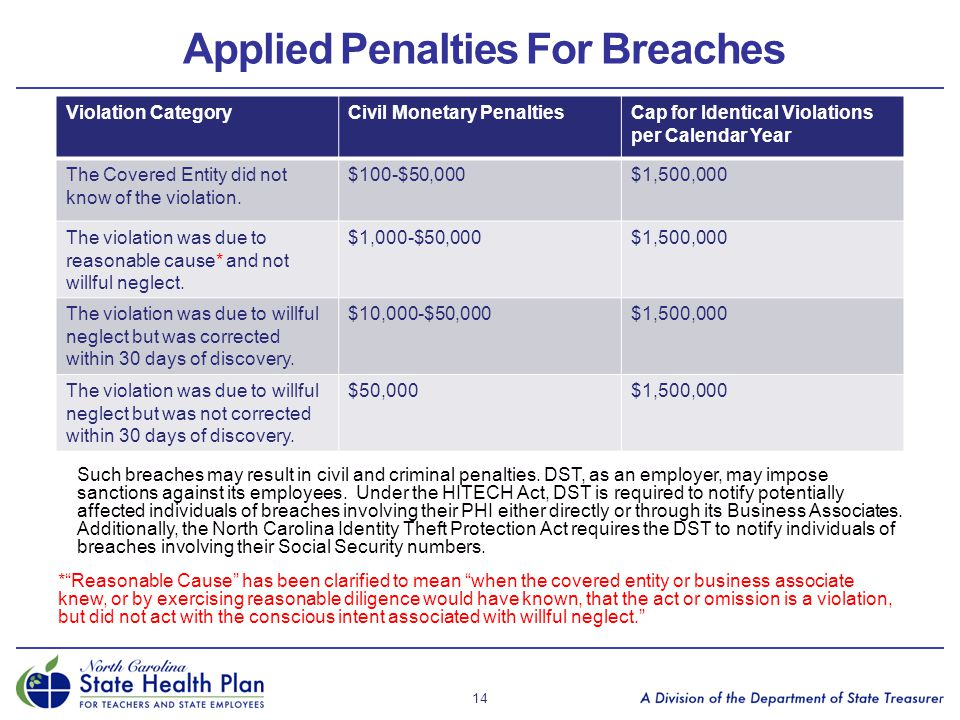 Applied Penalties For Breaches