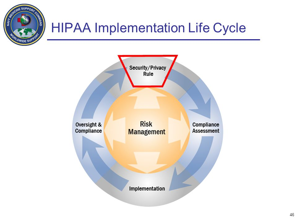 HIPAA Implementation Life Cycle