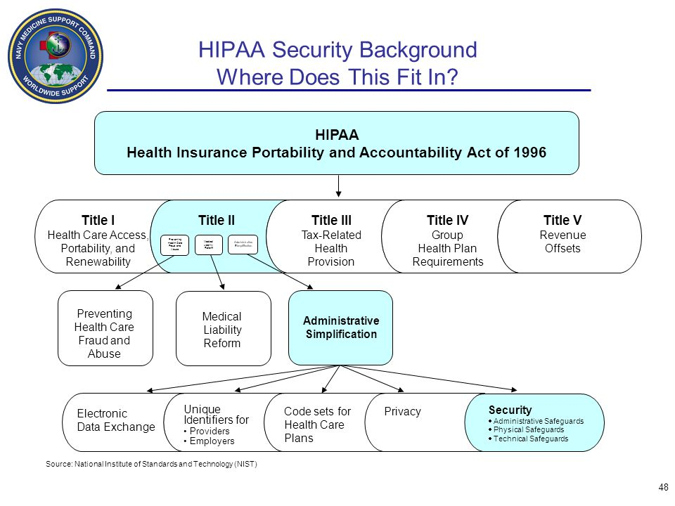 HIPAA Security Background Where Does This Fit In