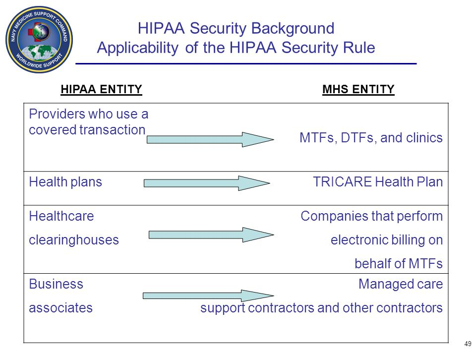 HIPAA Security Background Applicability of the HIPAA Security Rule