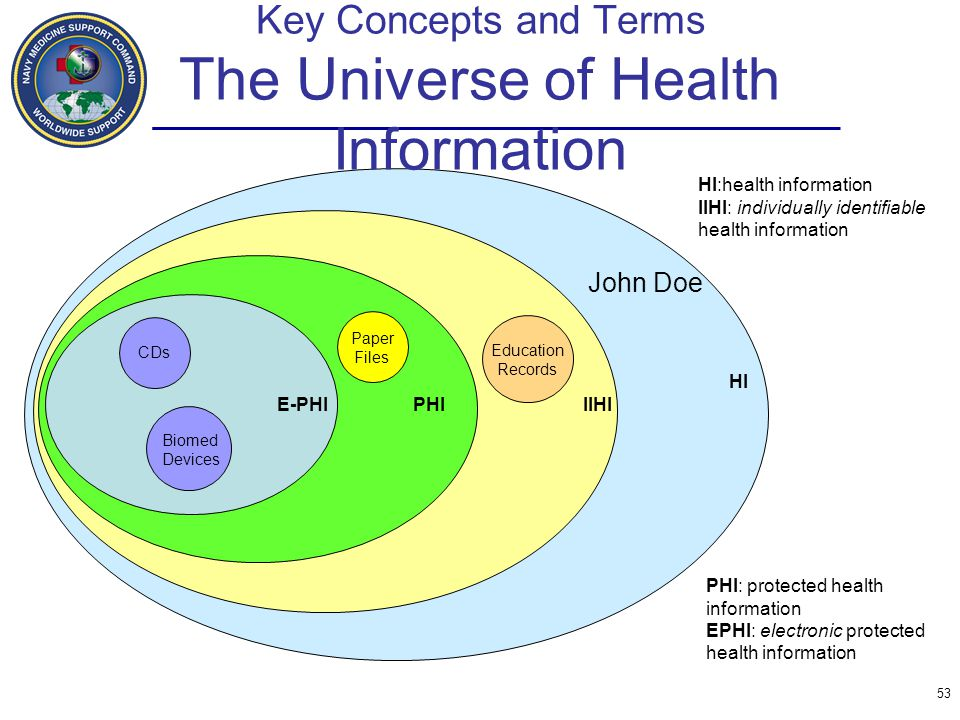 Key Concepts and Terms The Universe of Health Information