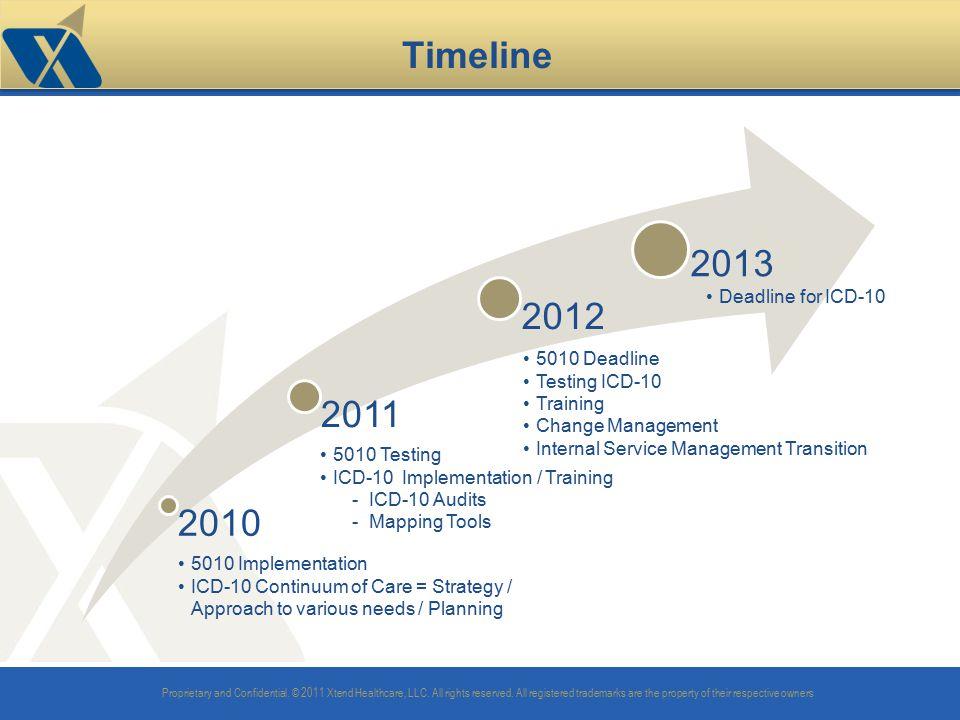 Timeline 2010 2011 2012 2013 Deadline for ICD-10 5010 Deadline