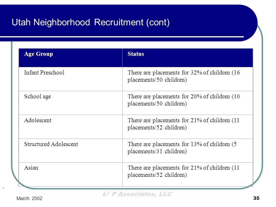 Utah Neighborhood Recruitment (cont)