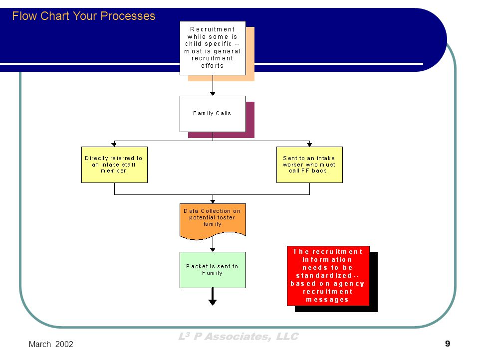Flow Chart Your Processes