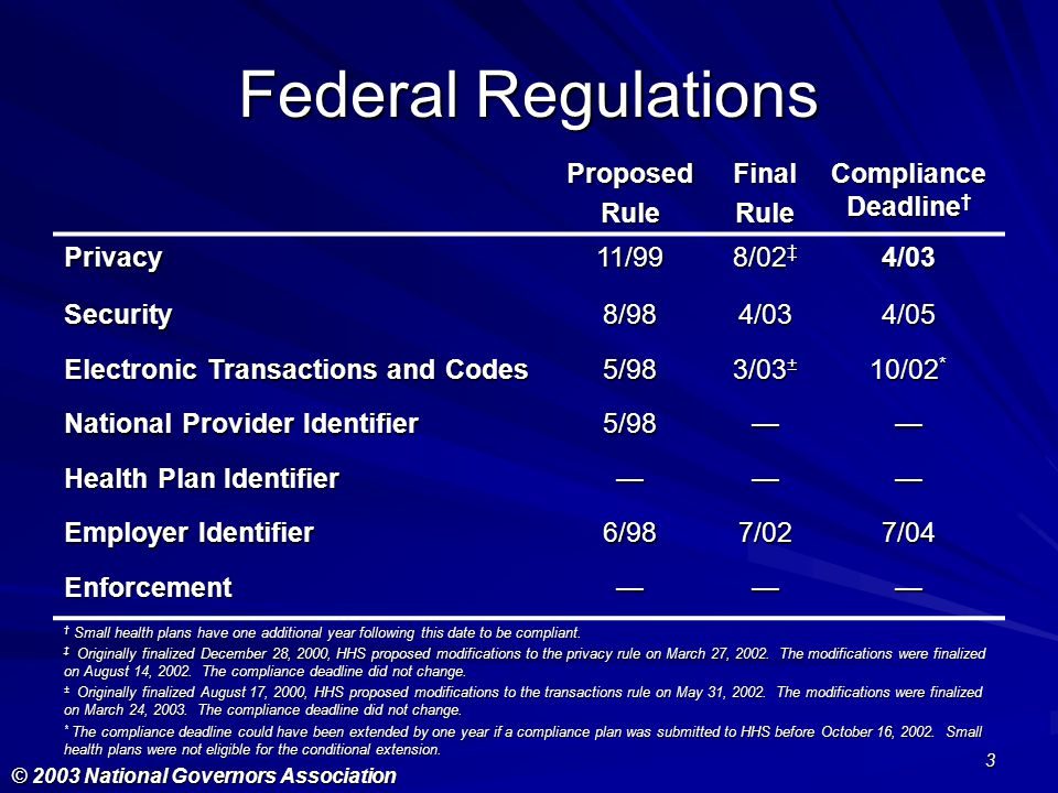 Federal Regulations Proposed Rule Final Compliance Deadline† Privacy