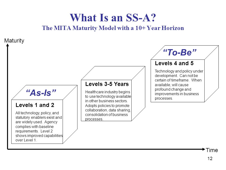 What Is an SS-A The MITA Maturity Model with a 10+ Year Horizon
