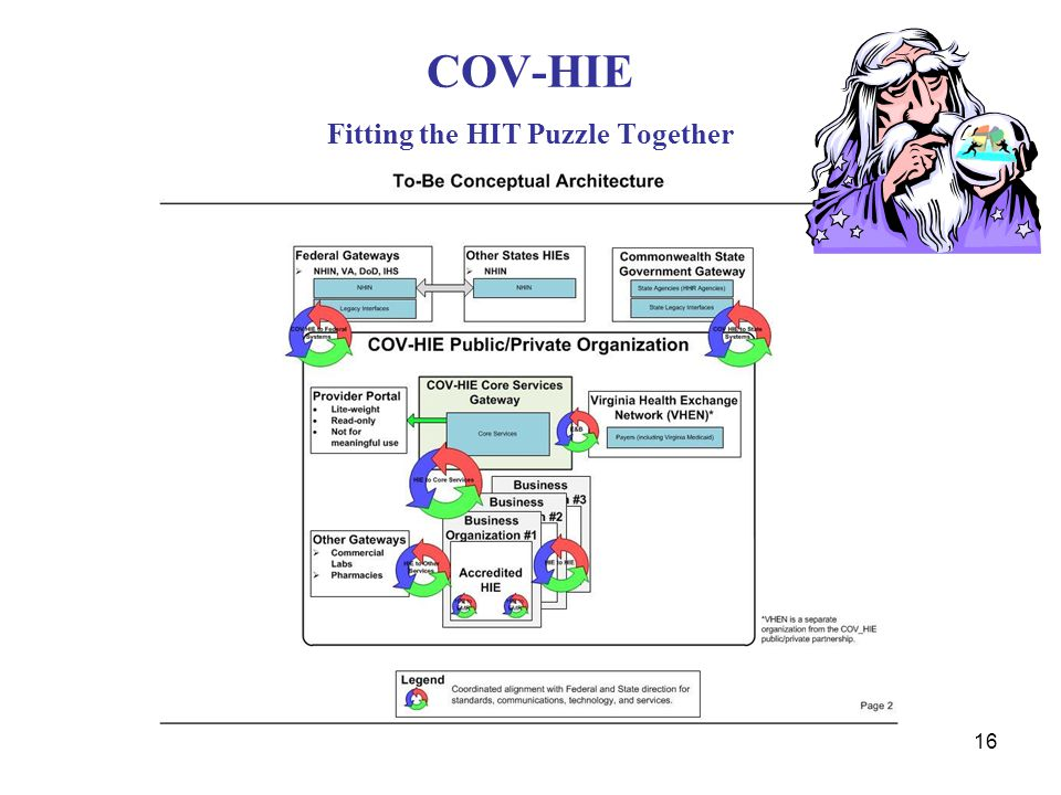 COV-HIE Fitting the HIT Puzzle Together