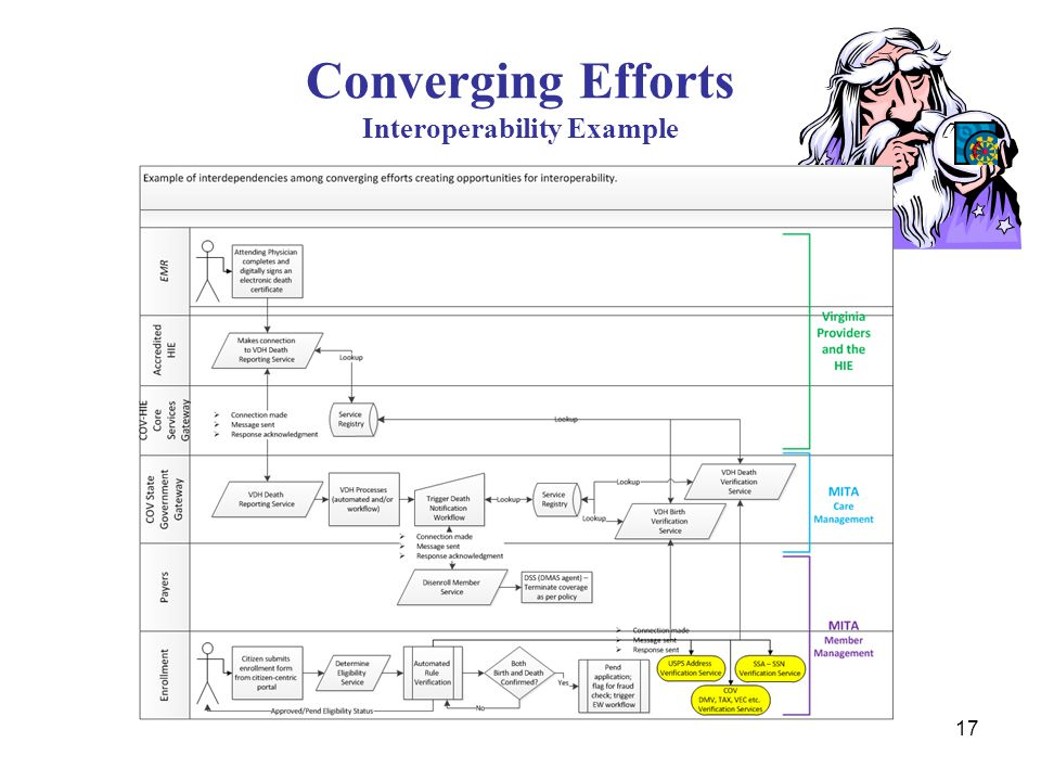 Converging Efforts Interoperability Example