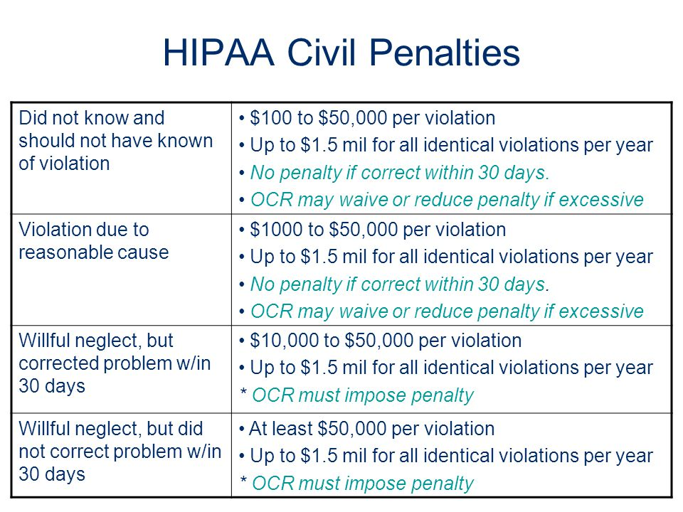 HIPAA Civil Penalties Did not know and should not have known of violation. $100 to $50,000 per violation.