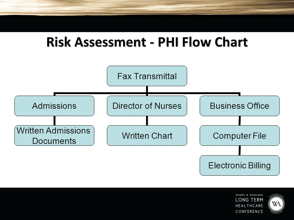 Risk Assessment - PHI Flow Chart