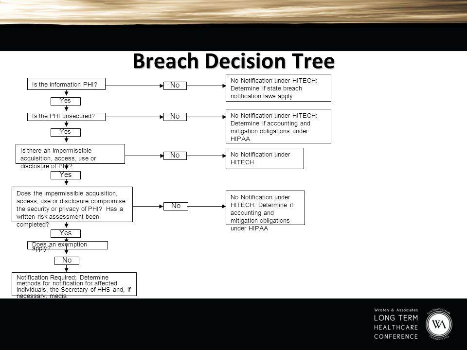 Breach Decision Tree No No No Yes No Yes No