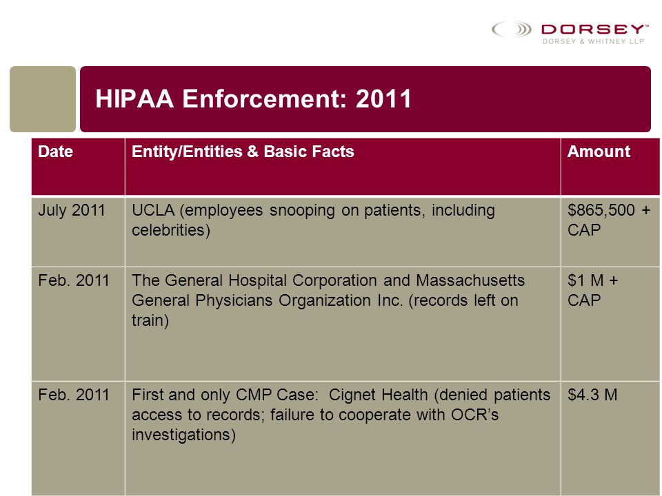 HIPAA Enforcement: 2011 Date Entity/Entities & Basic Facts Amount