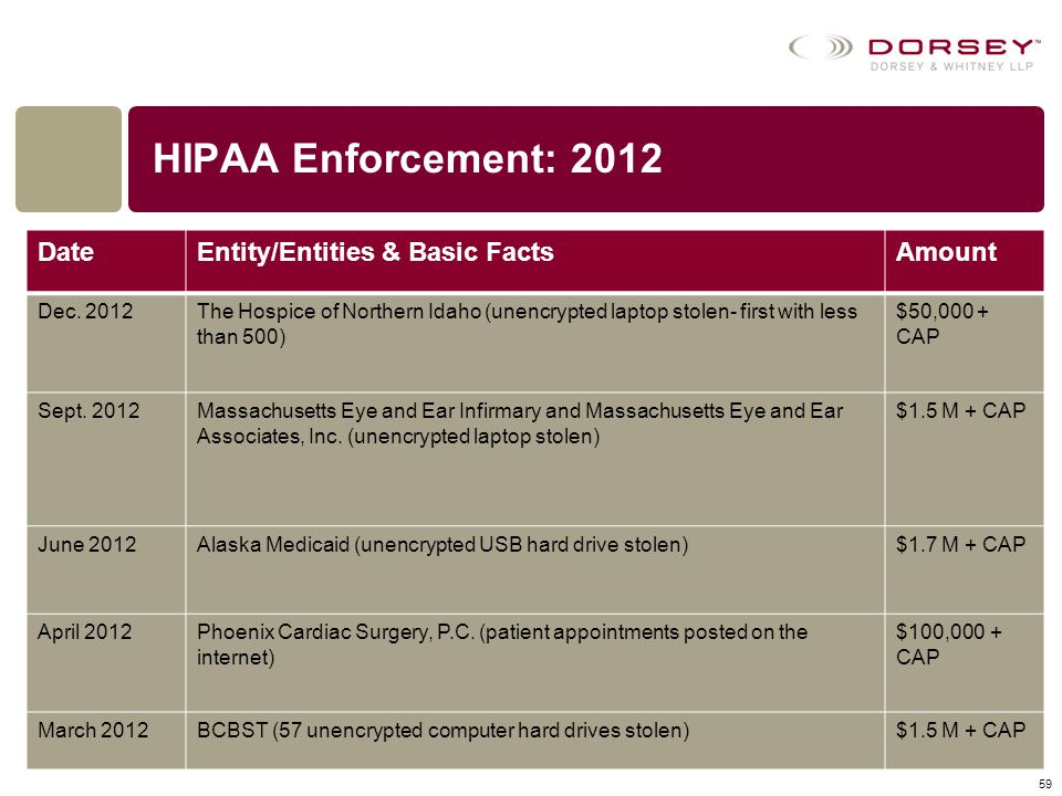 HIPAA Enforcement: 2012 Date Entity/Entities & Basic Facts Amount