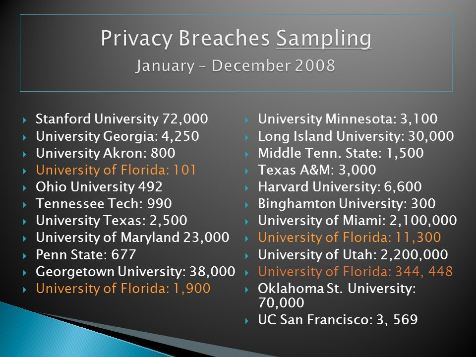 Privacy Breaches Sampling January – December 2008