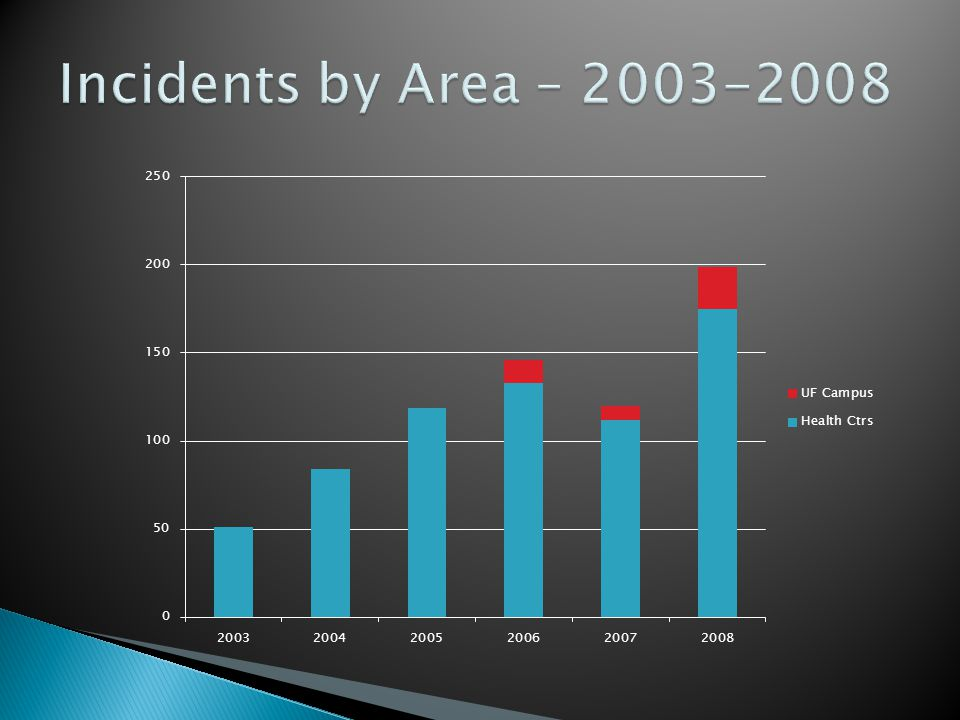 Incidents by Area – 2003-2008