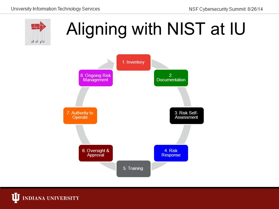 Aligning with NIST at IU
