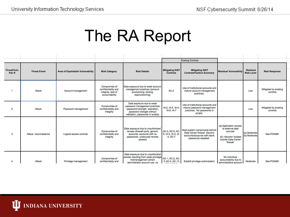 The RA Report