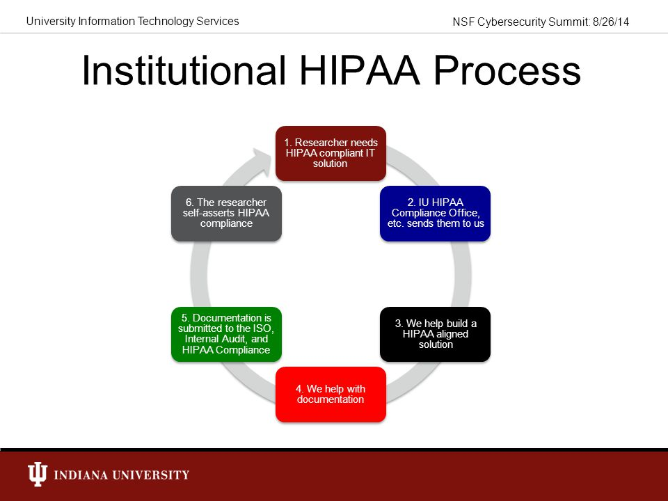 Institutional HIPAA Process
