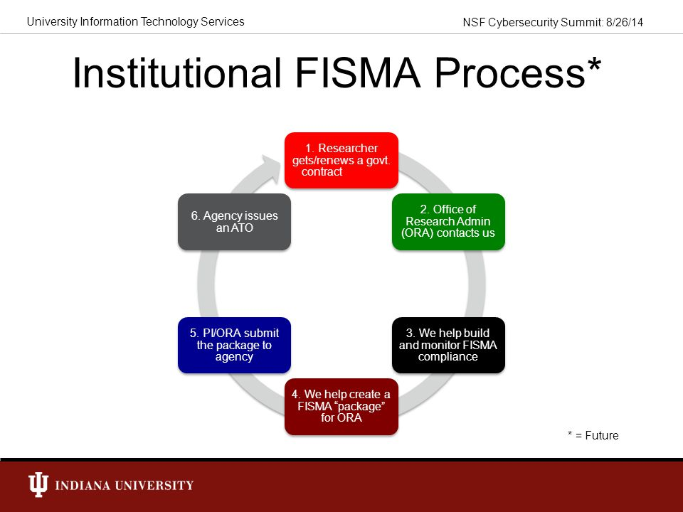 Institutional FISMA Process*