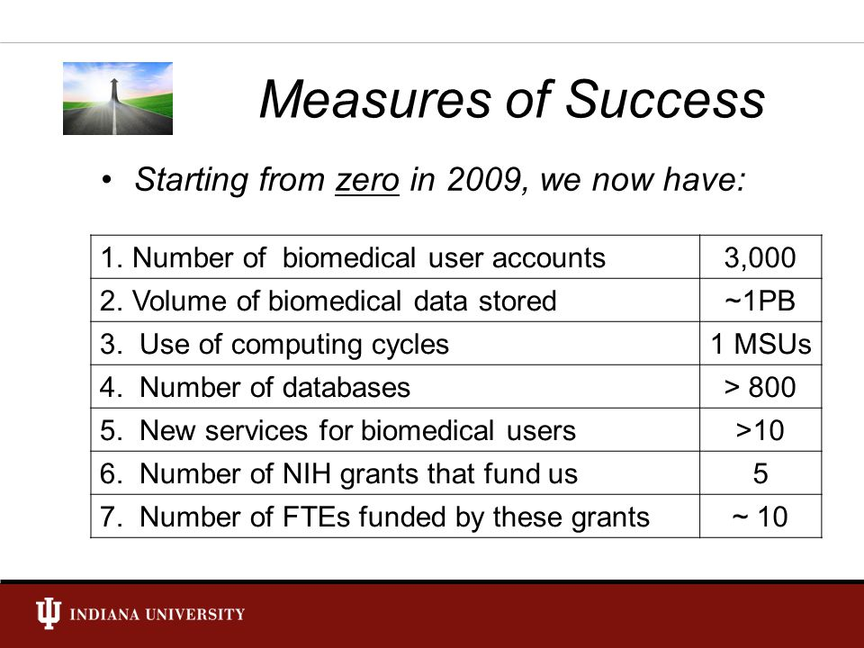 Measures of Success Starting from zero in 2009, we now have: