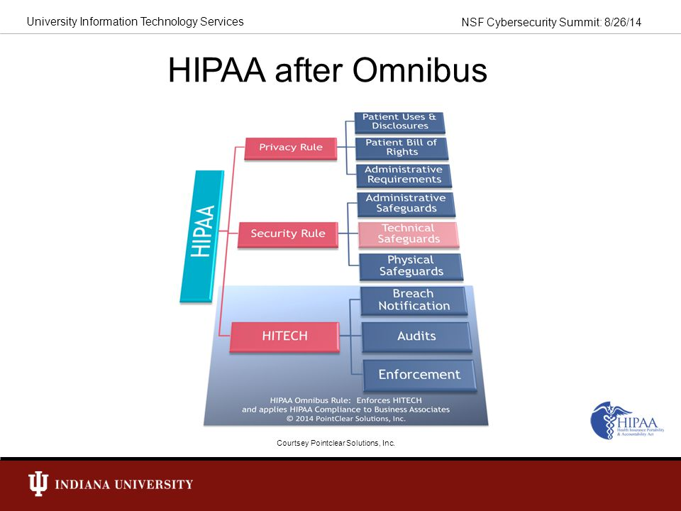 HIPAA after Omnibus Courtsey Pointclear Solutions, Inc.