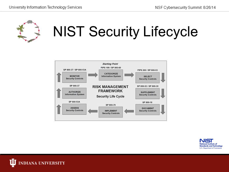 NIST Security Lifecycle