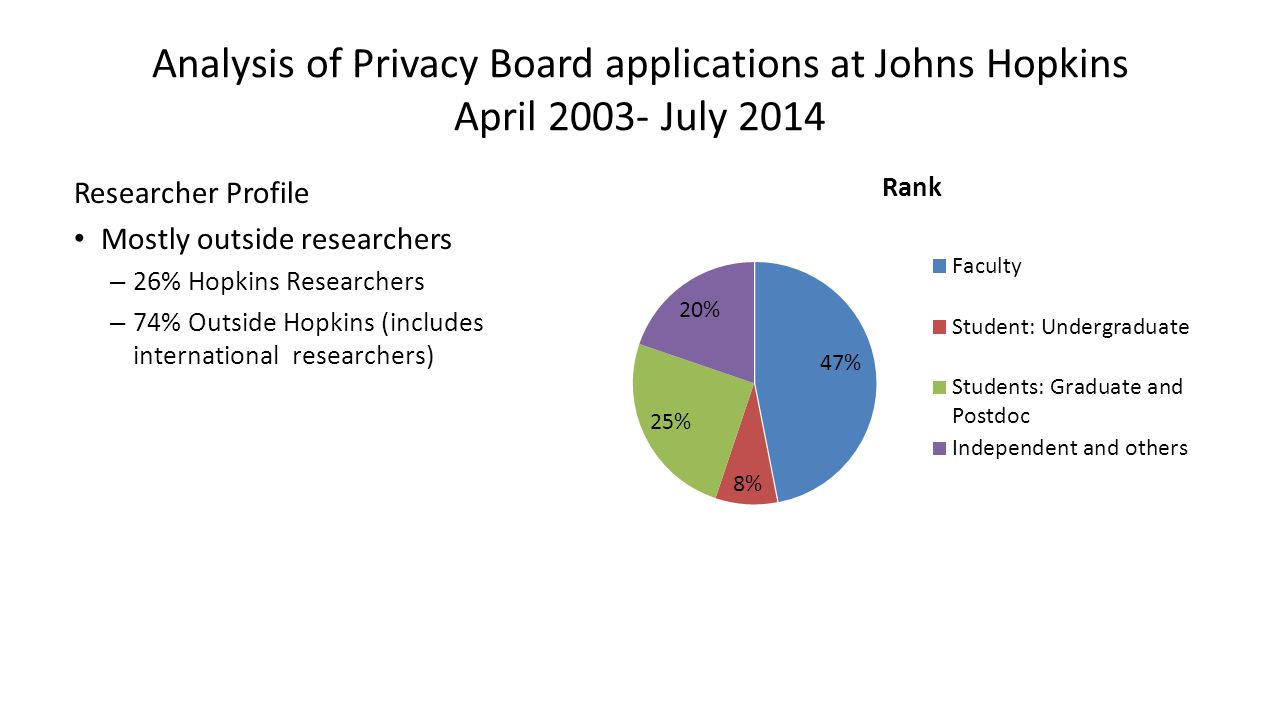 Analysis of Privacy Board applications at Johns Hopkins April 2003- July 2014