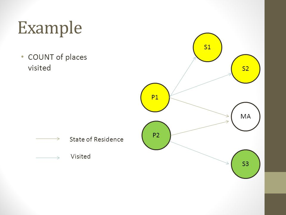 Example COUNT of places visited S1 S2 P1 MA P2 State of Residence