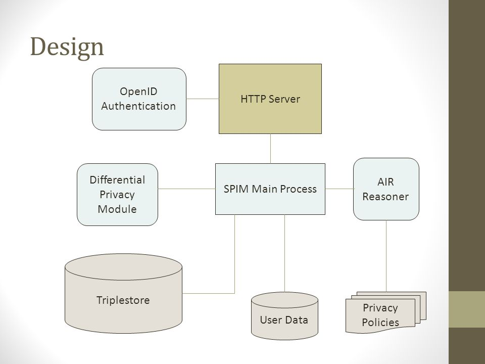 Design OpenID Authentication HTTP Server AIR Reasoner