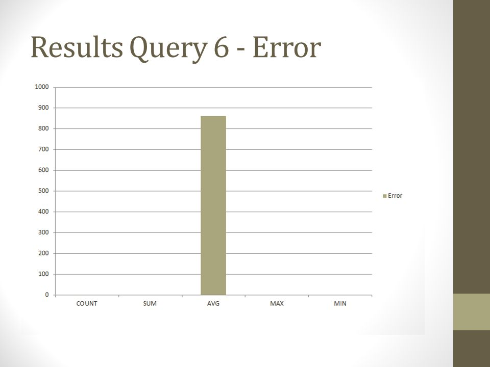 Results Query 6 - Error