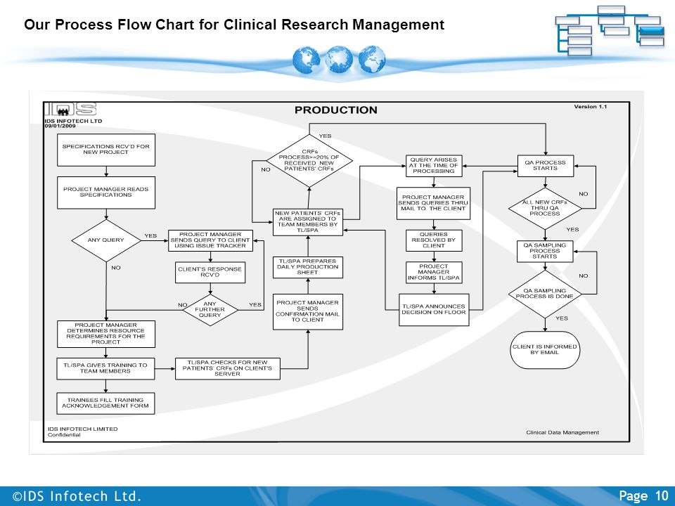 Our Process Flow Chart for Clinical Research Management