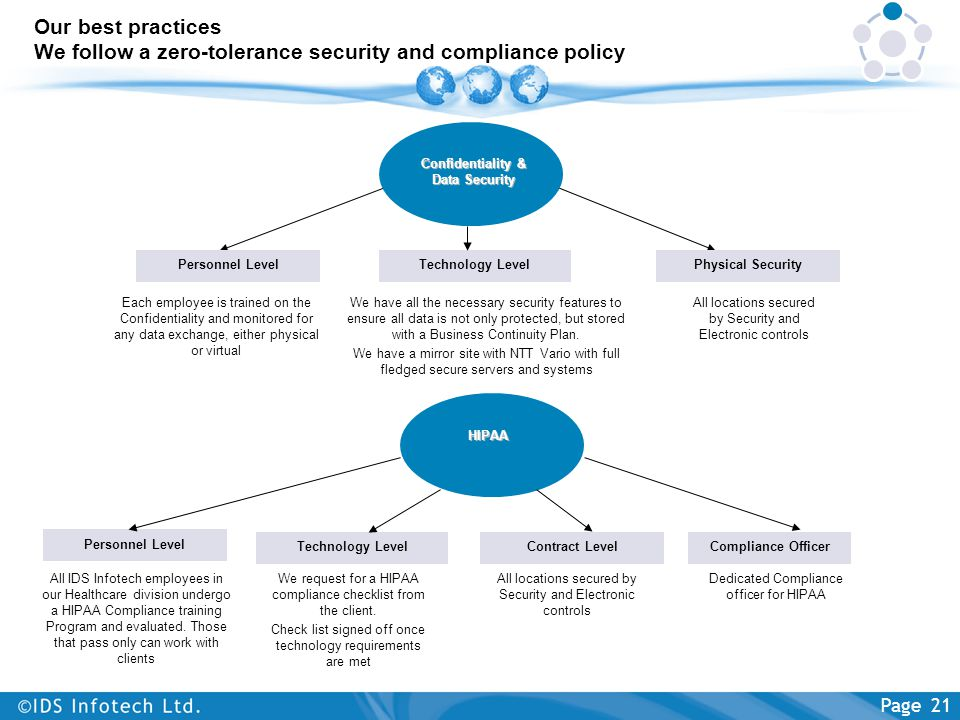 Our best practices We follow a zero-tolerance security and compliance policy