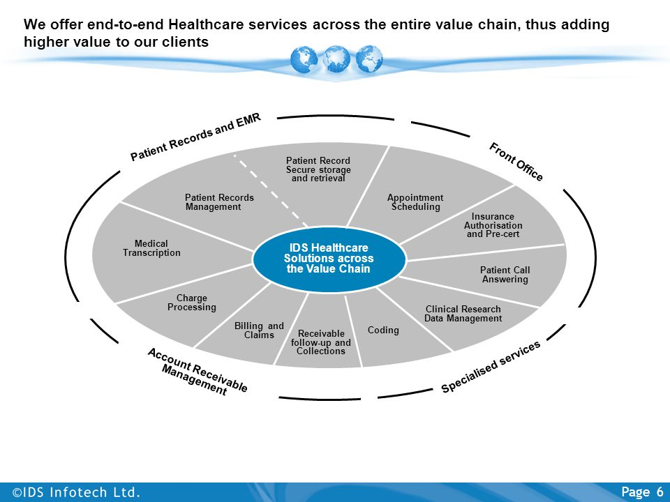 We offer end-to-end Healthcare services across the entire value chain, thus adding higher value to our clients