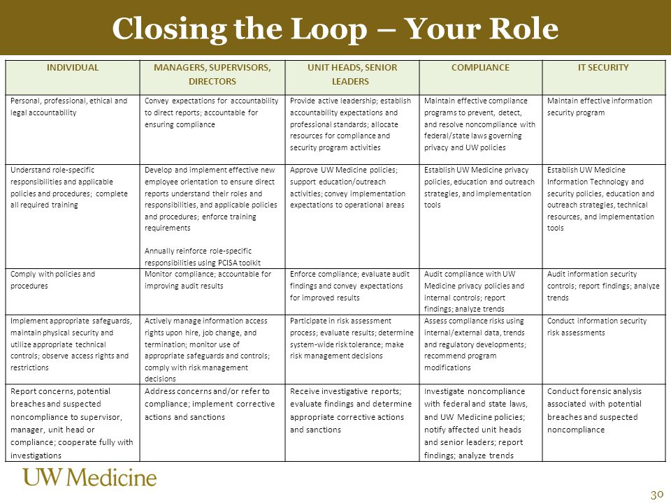 Closing the Loop – Your Role