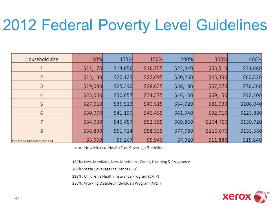 2012 Federal Poverty Level Guidelines